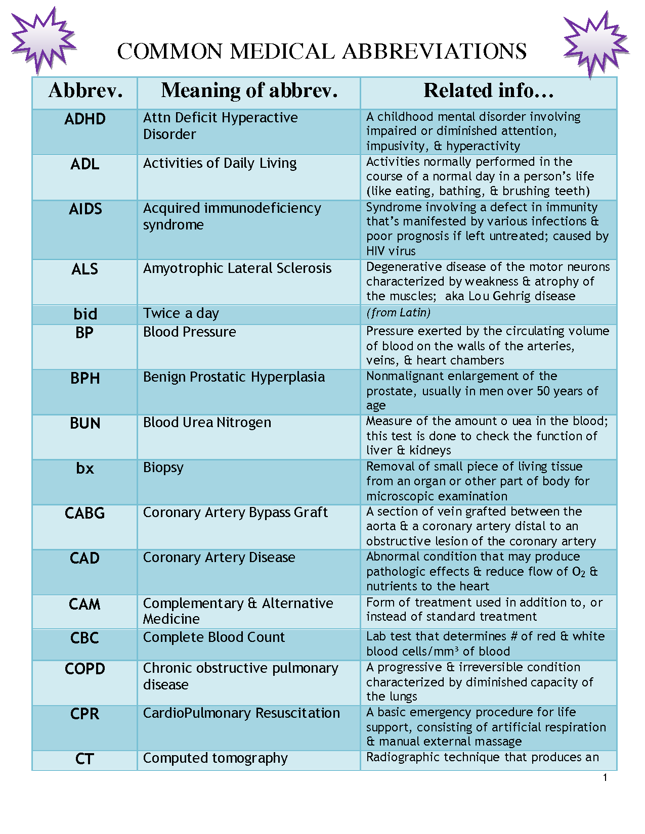cfi meaning in medical terms